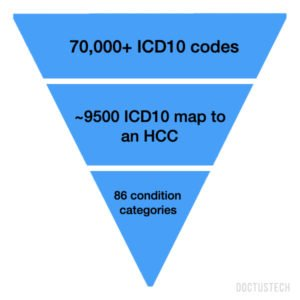What is HCC Coding and Risk Adjustment?