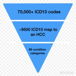 HCC Coding Guidelines
